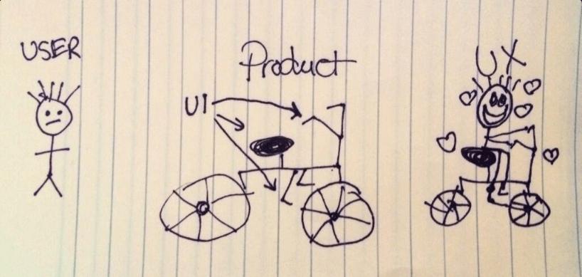 UI versus UX